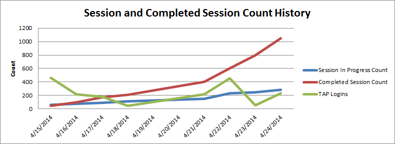 Sessions Completed 4-24-2014